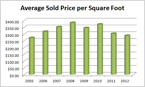 Average Cost Per Square Foot To Build A House In Tennessee