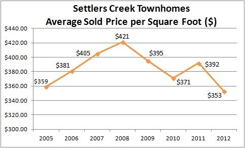 Settlers Creek Townhomes Keystone Real Estate