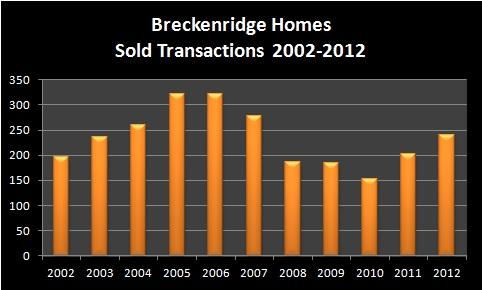 Breckenridge Homes Real Estate Market Report 2002-2012