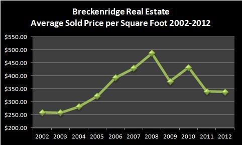 Breckenridge Real Estate Market Report January 2013