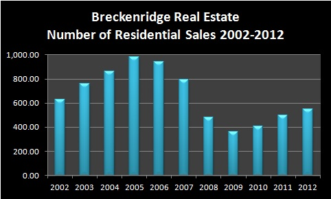 Breckenridge Real Estate Market Report January 2013