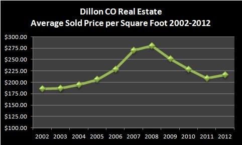 Dillon CO Real Estate Market Report January 2013