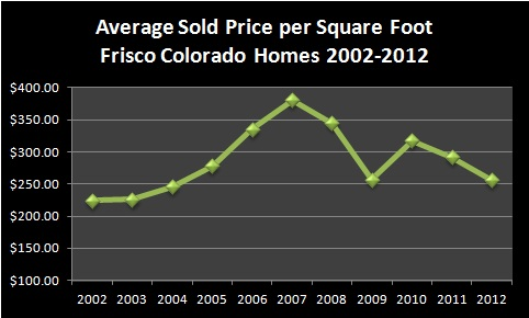 Frisco Colorado Homes For Sale Market Report - January 2013