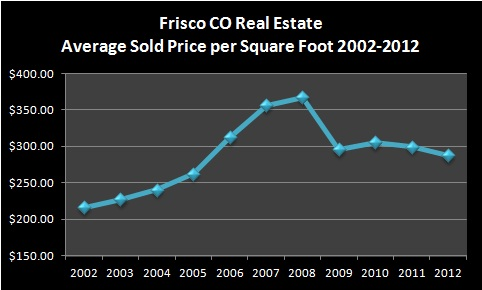 Frisco CO Real Estate Market Report January 2013