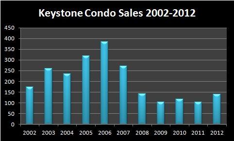 Keystone Condos Real Estate Market Report - January 2013