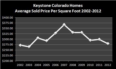 Keystone Colorado Homes Real Estate Market Report - January 2013