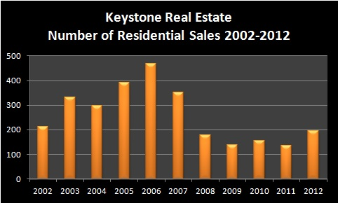 Keystone Real Estate Market Report January 2013