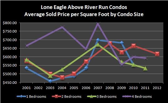Lone Eagle Keystone Colorado River Run Condos