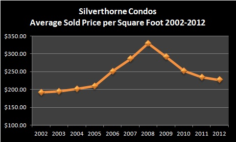 Silverthorne Condos Real Estate Market Report - January 2013