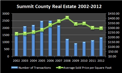 Summit County Real Estate Market Report January 2013