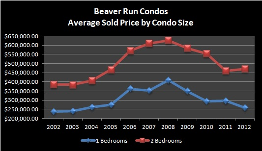 Beaver Run Condos in Breckenridge Real Estate