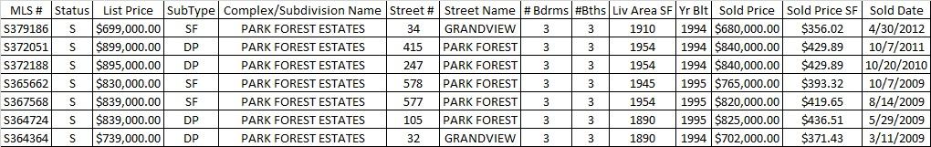 Park Forest Estates Homes For Sale in Breckenridge Real Estate