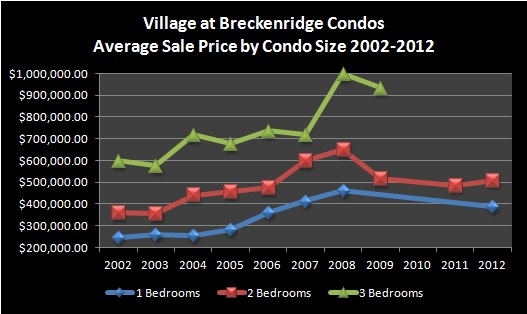 Village at Breckenridge Condos in Breckenridge Real Estate