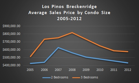 Los Pinos Breckenridge Ski Condos For Sale