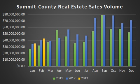 Summit County Colorado Real Estate Market Data - February 2013