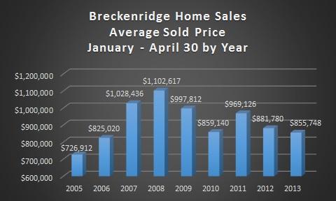 Breckenridge Home Sales Market Information - May 2013
