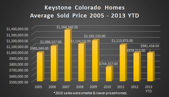 Keystone Colorado Homes For Sale - May 2013