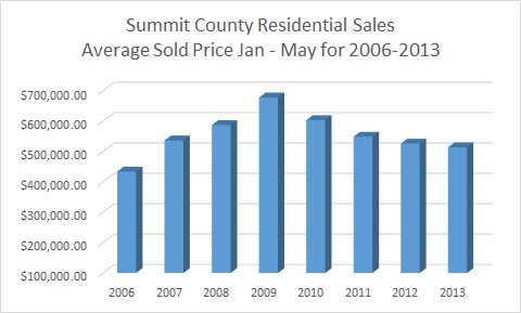 Summit County Real Estate Market Report June 2013