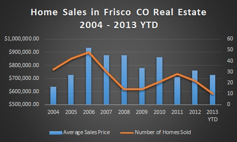 Homes For Sale in Frisco Colorado Real Estate - June 2013