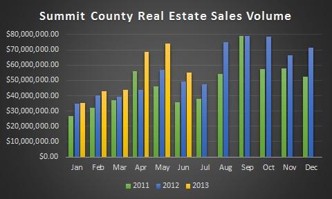 Summit County Colorado Real Estate Market Information July 2013