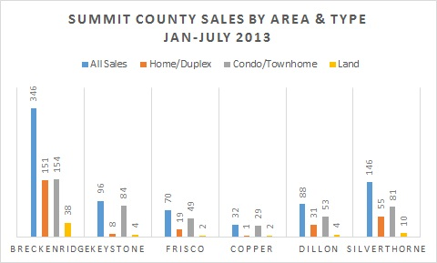Summit County Colorado Real Estate Sales Breakdown - August 2013