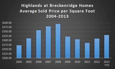 Highlands at Breckenridge Homes and Land For Sale - September 2013