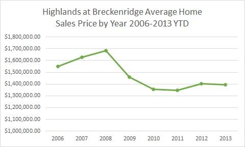 Highlands at Breckenridge Colorado Homes For Sale - November 2013