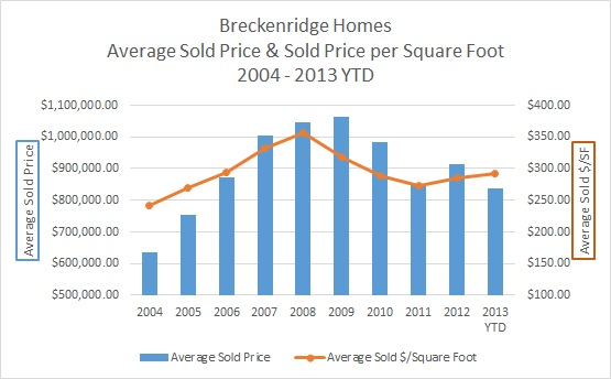 Breckenridge Homes For Sale & Market Report 2004 - 2013