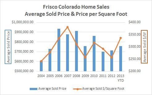 Frisco Colorado Homes For Sale Market Report - December 2013
