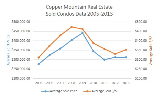 Copper Mountain Real Estate Condo Sales Data 2005-2013