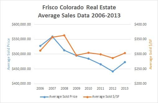 Frisco Colorado Real Estate Market Overview 2008-2013