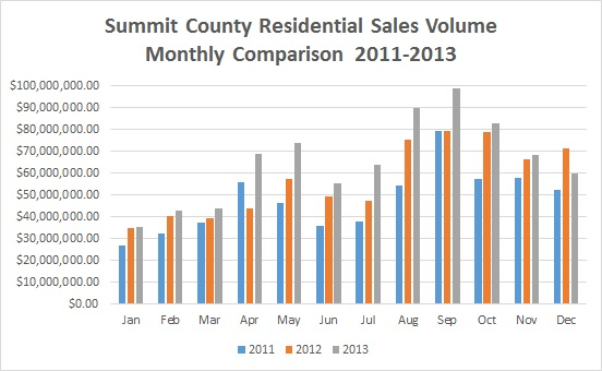 Summit County Real Estate Market 2013 Overview