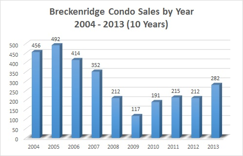 Breckenridge Condos For Sale & Market Data