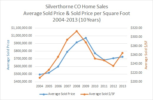 Silverthorne Homes For Sale & Market Information 2004-2013