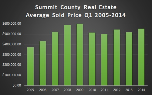 Summit County CO Real Estate Market Update April 2014-2014