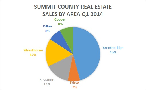 Summit County CO Real Estate Market Update April 2014