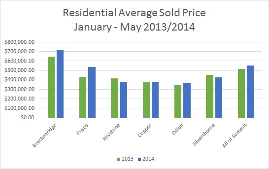 Summit County Real Estate Market Heats Up - June 2014
