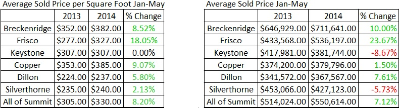 Summit County CO Real Estate Market Heats Up - June 2014