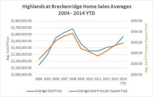 Highlands at Breckenridge Homes Market Report - July 2014