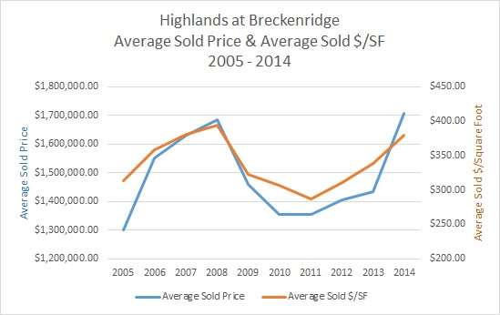 Highlands at Breckenridge Homes For Sale & Market Update - February 2015