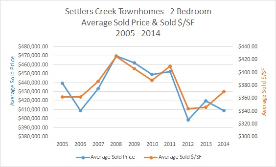 Settlers Creek Townhomes For Sale & Market Update - March 2015