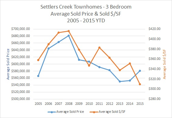 Settlers Creek Townhomes in Keystone CO For Sale & Market Update - March 2015
