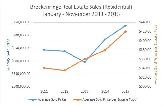 Breckenridge Real Estate Sales Overview 2015