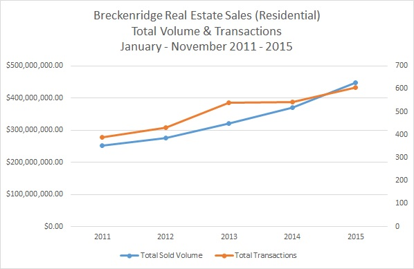 Breckenridge Real Estate Sales Volume & Transaction 2015