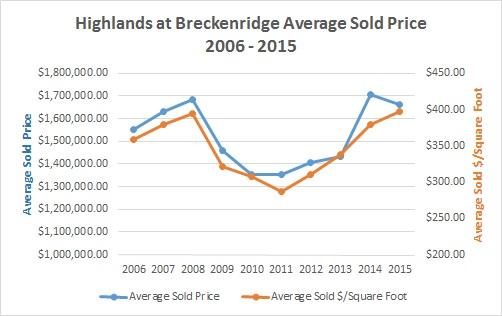 Highlands at Breckenridge Homes For Sale & Market Information