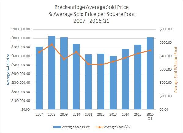 Breckenridge Real Estate Market Report - April 2016