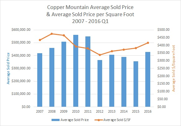 Copper Mountain Real Estate Market - April 2016