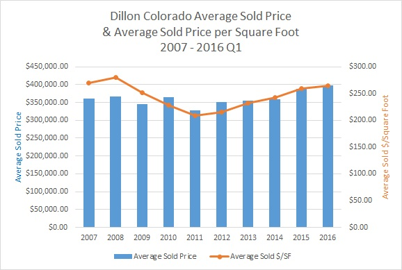 Dillon Colorado Real Estate Market Information - April 2016