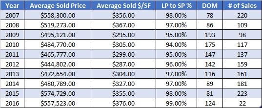 Frisco Colorado Real Estate Market Report - April 2016