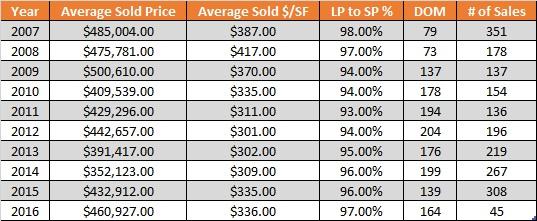 Keystone Colorado Real Estate Market Update - April 2016